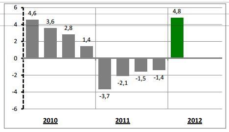 taux de croissance PIB en Tunisie